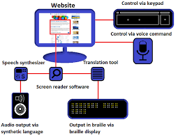 Clip art image of screen reader workflow