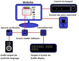 Clip art image of screen reader workflow