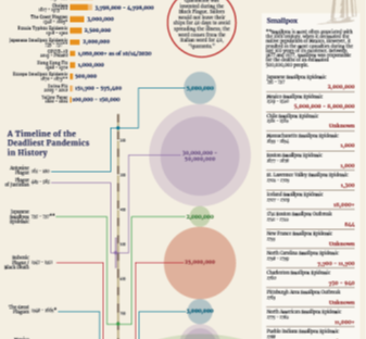 Infographic timeline chart showing the history of pandemics.